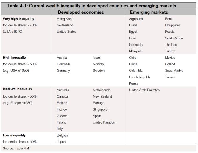 Inegalite de richesse